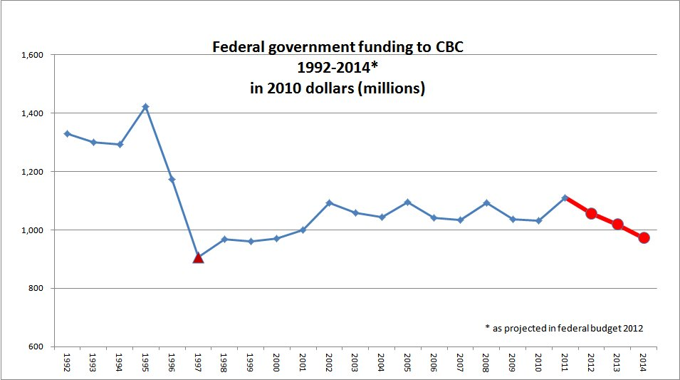 Government Private Media Take Their Shots At Cbc Cmg